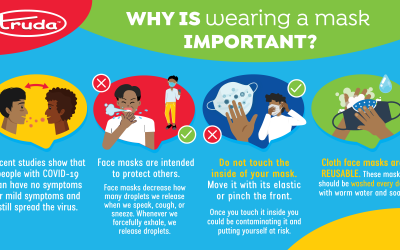 Why is Wearing a Mask Important?